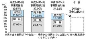 法人税率の推移