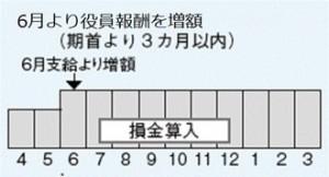 図1 役員報酬の年間イメージ