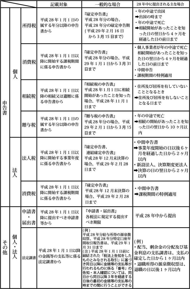 税務関係書類の提出時期