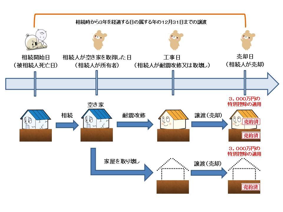 空き家に係る譲渡所得の特別控除の特例(図)